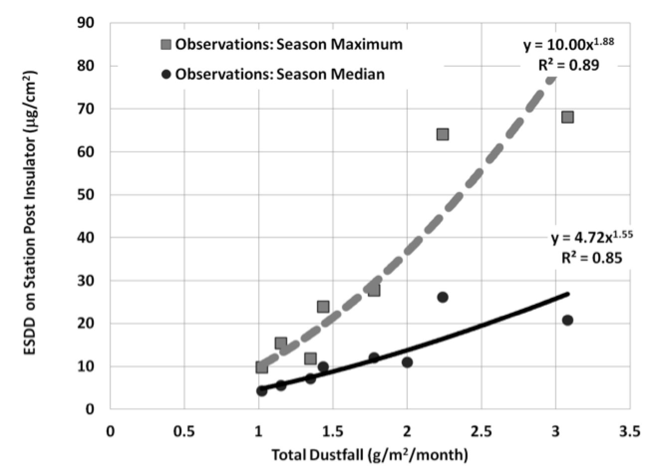 Fig. 2: Comparison of station post ESDD values over winters with corresponding dust fall. selecting insulators using satellite measurements of air pollution Selecting Insulators Using Satellite Measurements of Air Pollution Screen Shot 2016 06 02 at 4