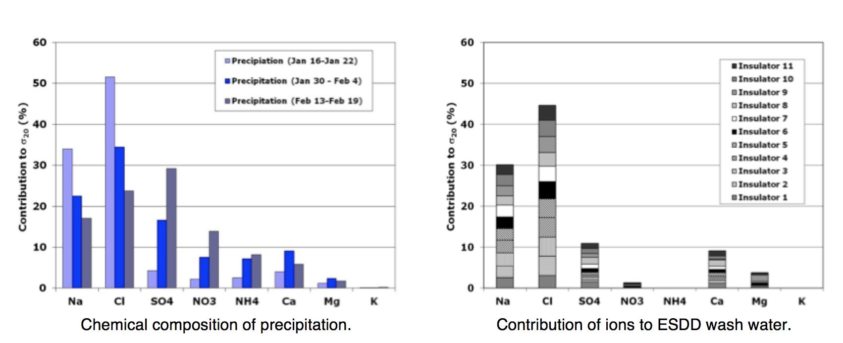 Fig. 3: Comparison of ion content: winter precipitation to winter ESDD. selecting insulators using satellite measurements of air pollution Selecting Insulators Using Satellite Measurements of Air Pollution Screen Shot 2016 06 02 at 4