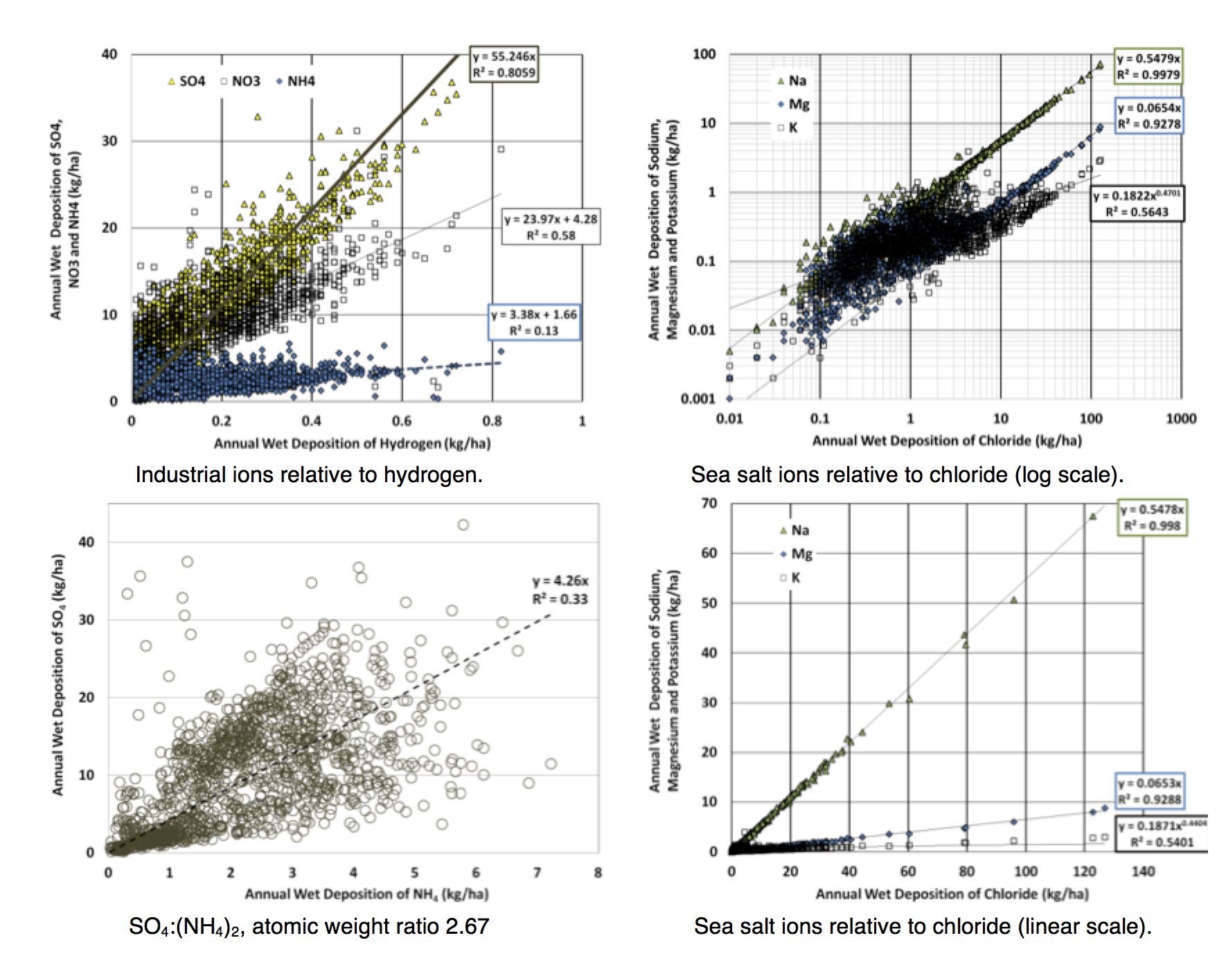 Fig. 7: Correlations among ions in NADP wet deposition data, 2001-2006. selecting insulators using satellite measurements of air pollution Selecting Insulators Using Satellite Measurements of Air Pollution Screen Shot 2016 06 02 at 4