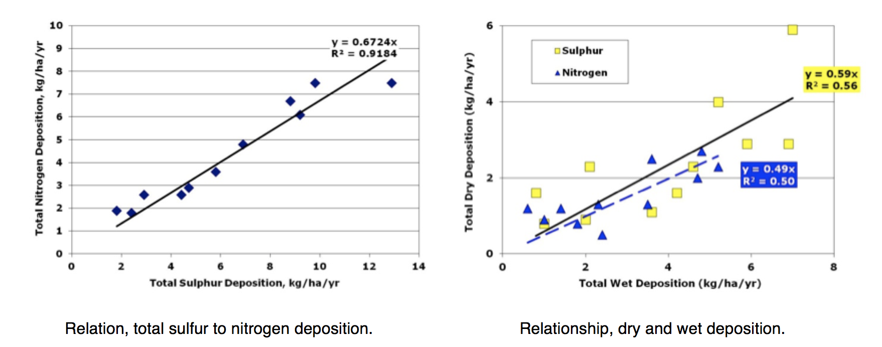 Fig. 9: Relationships between deposition rates of sulfur and nitrogen in Canada. selecting insulators using satellite measurements of air pollution Selecting Insulators Using Satellite Measurements of Air Pollution Screen Shot 2016 06 02 at 4