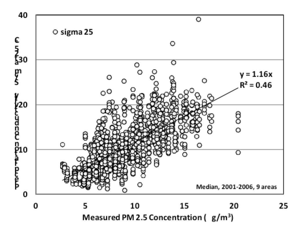 Fig. 19: Relation between NADP precipitation conductivity (annual 2001-2006) and satellite observations of PM2.5 averaged over 2001-2006.  selecting insulators using satellite measurements of air pollution Selecting Insulators Using Satellite Measurements of Air Pollution Screen Shot 2016 06 02 at 4