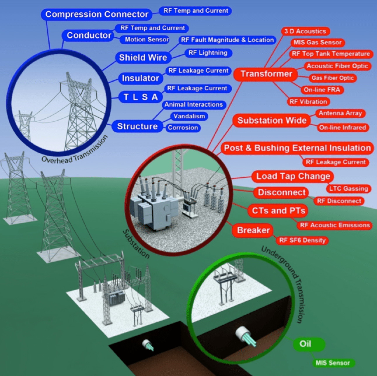 Fig. 1: Overview of EPRI RF sensor suite for overhead lines, substation and underground transmission. leakage current Wireless Leakage Current Monitors to Improve Network Performance Screen Shot 2016 06 08 at 14