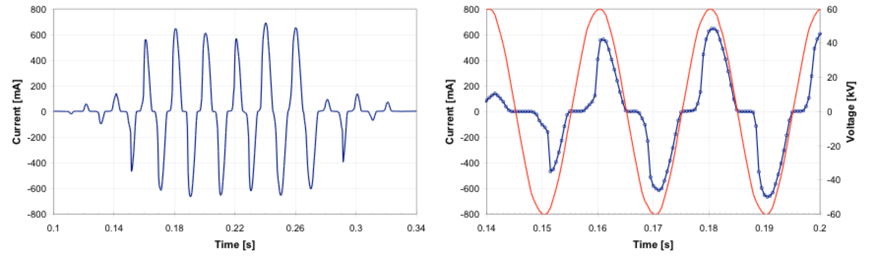 Fig. 2: Example of captured leakage current surge. Left: Whole current surge. Right: Detail of current relative to applied voltage. leakage current Wireless Leakage Current Monitors to Improve Network Performance Screen Shot 2016 06 08 at 14