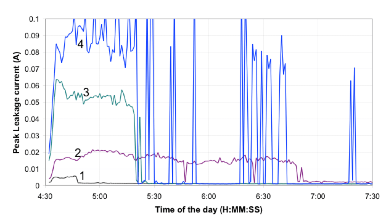 Fig. 3: Example of the peak leakage currents recorded during wetting event on 4 insulators. Numbered curves each represents different insulator being monitored. leakage current Wireless Leakage Current Monitors to Improve Network Performance Screen Shot 2016 06 08 at 14
