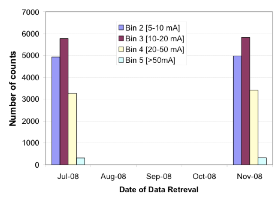 Fig. 4: Example of retrieved bin counts on leakage current monitor, polled every 5 months.  leakage current Wireless Leakage Current Monitors to Improve Network Performance Screen Shot 2016 06 08 at 14