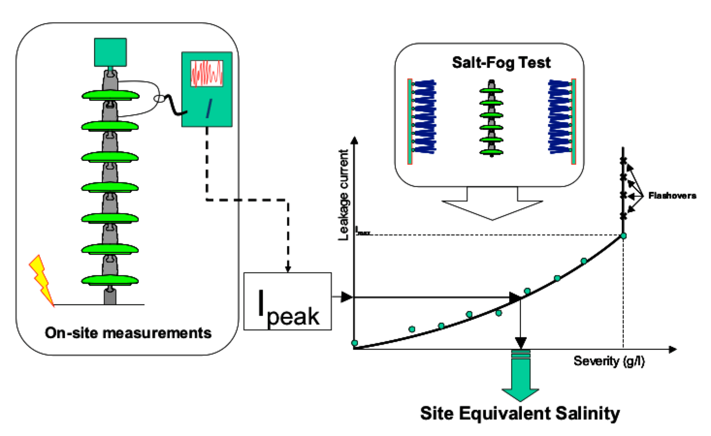 Fig. 6: Determination of site equivalent severity through leakage current measurements. leakage current Wireless Leakage Current Monitors to Improve Network Performance Screen Shot 2016 06 08 at 14