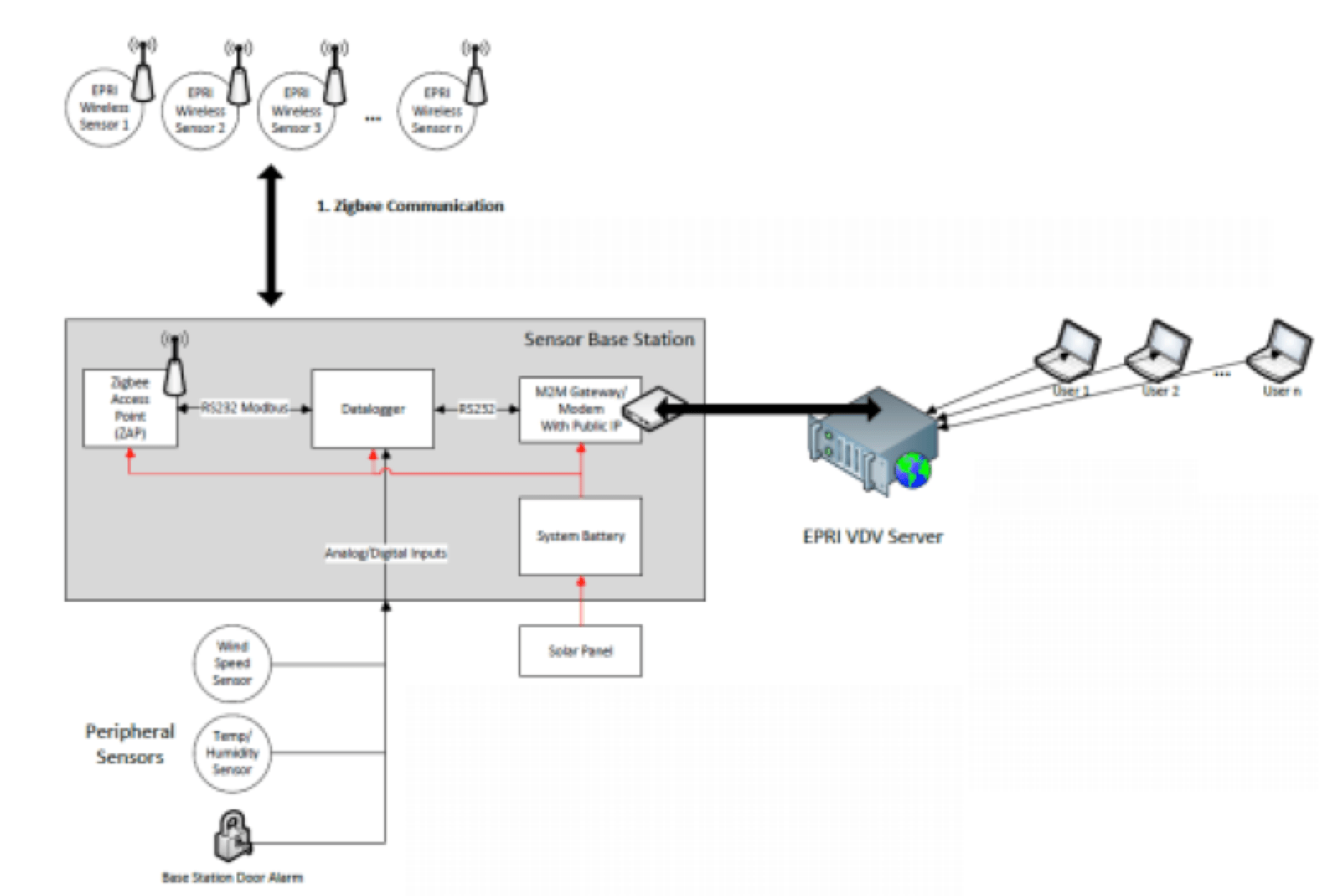 Fig. 9: Overview of EPRI wireless sensor operations architecture. leakage current Wireless Leakage Current Monitors to Improve Network Performance Screen Shot 2016 06 08 at 15