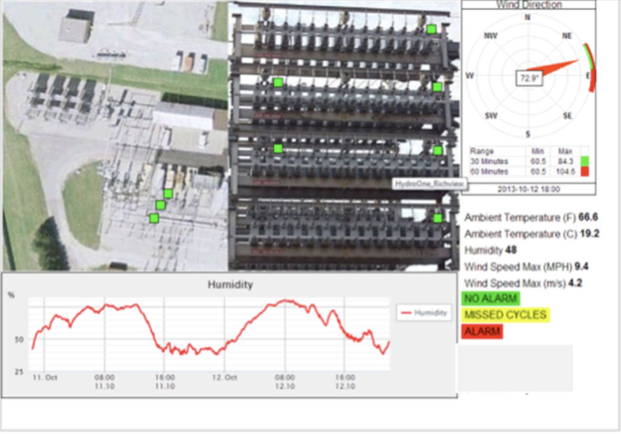 ig. 11: Example of alarm mnemonic of substation bay fitted with leakage current monitors. leakage current Wireless Leakage Current Monitors to Improve Network Performance Screen Shot 2016 06 08 at 15