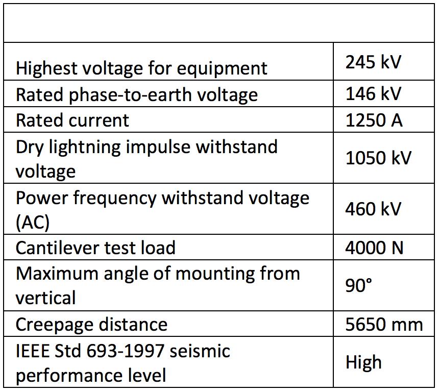 Table 1: Main Characteristics of 230 kV Bushings housed bushings Polymeric Housed Bushings: Utility Viewpoint in a Regulated Market Screen Shot 2016 06 17 at 10