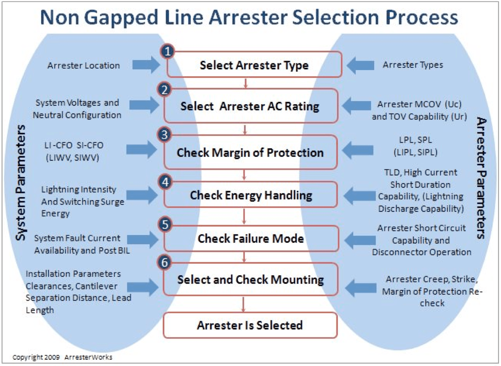 Fig. 1: Recommended steps in NGLA specification process. line arrester Non-Gapped Line Arresters Screen Shot 2016 06 17 at 11