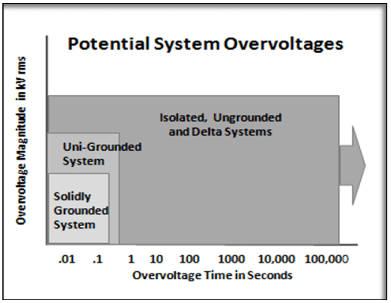 Fig. 6: Typical system overvoltage magnitude and duration.  line arrester Non-Gapped Line Arresters Screen Shot 2016 06 17 at 11