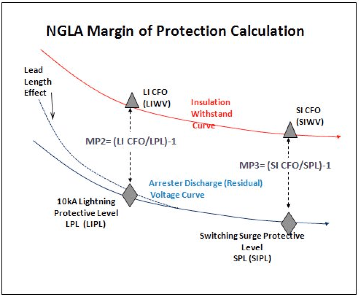 Fig. 9: Margin of protection calculations. line arrester Non-Gapped Line Arresters Screen Shot 2016 06 17 at 11