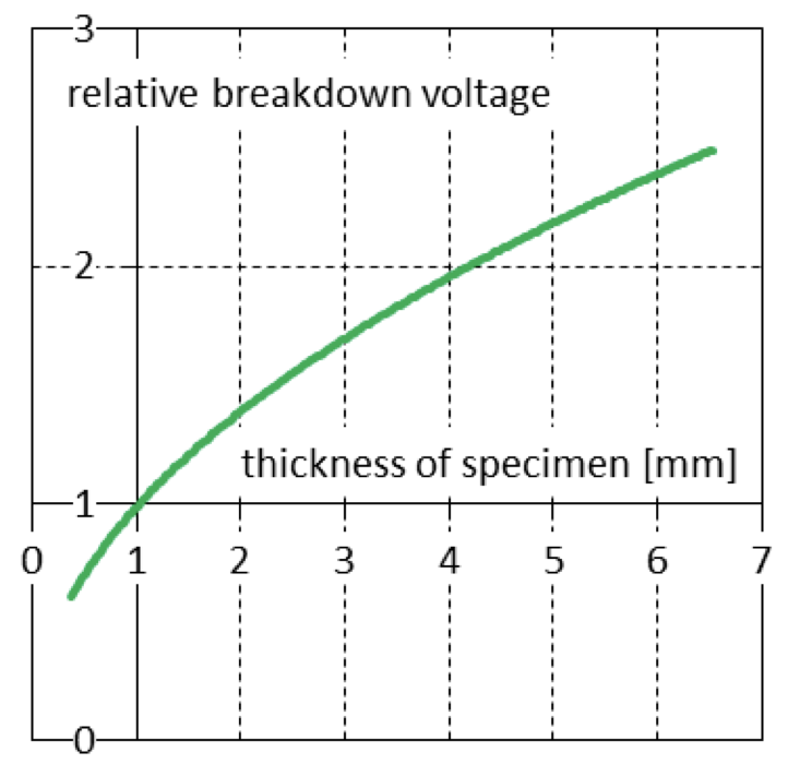 Fig. 2: Dependence of breakdown voltage of typical liquid silicone elastomer on specimen thickness. electrical strength Improved Measurement of Electrical Strength Screen Shot 2016 06 23 at 09