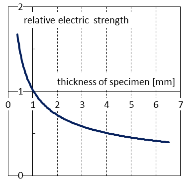Fig. 3: Dependence of electrical strength of typical liquid silicone elastomer on specimen thickness. electrical strength Improved Measurement of Electrical Strength Screen Shot 2016 06 23 at 09