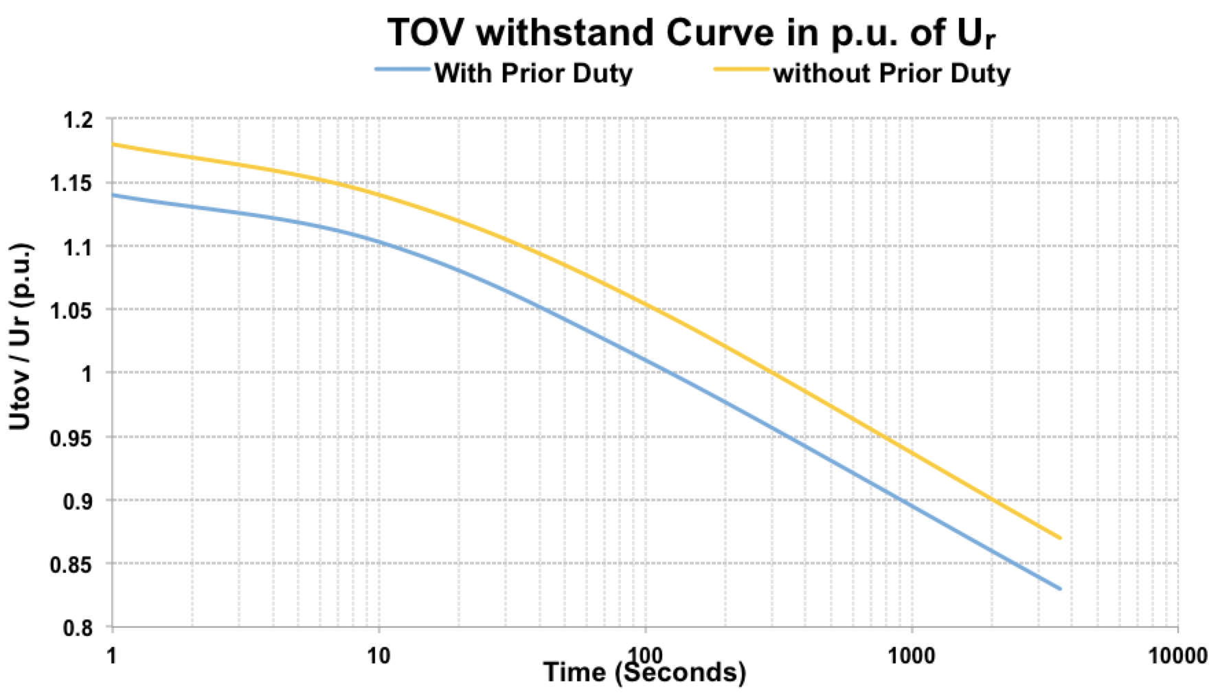 Fig. 2: Typical arrester TOV withstand curves. line arrester Optimizing Specification of Non-Gapped Line Arresters Screen Shot 2016 06 23 at 10