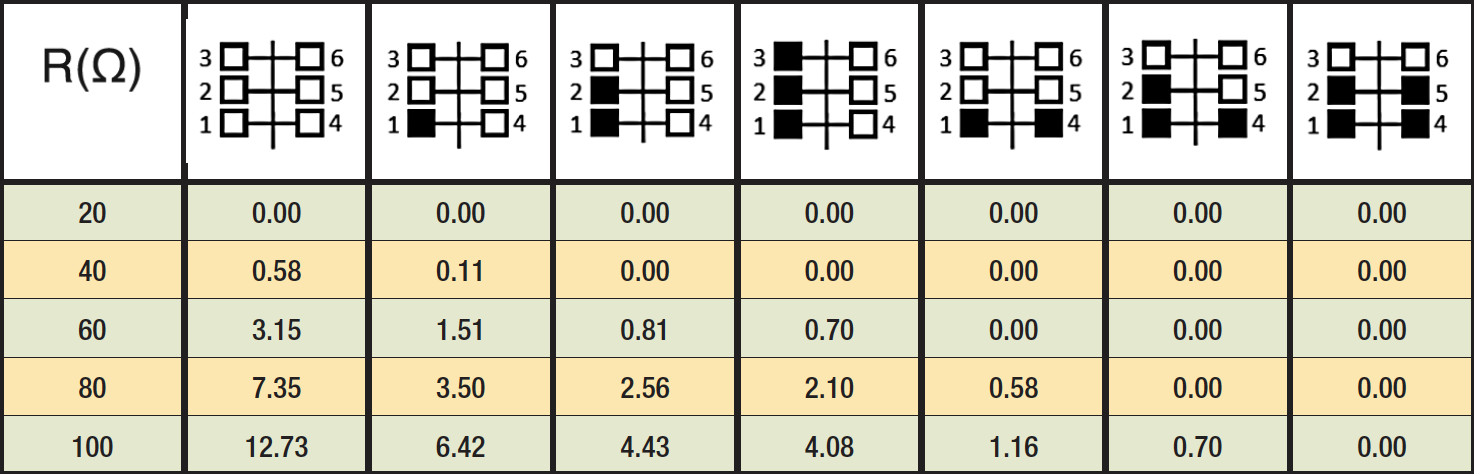 Table 2: Back-Flashover Rate for Different NGLA Configurations (Flashover/100 km/year) line arrester Optimizing Specification of Non-Gapped Line Arresters Screen Shot 2016 06 23 at 11