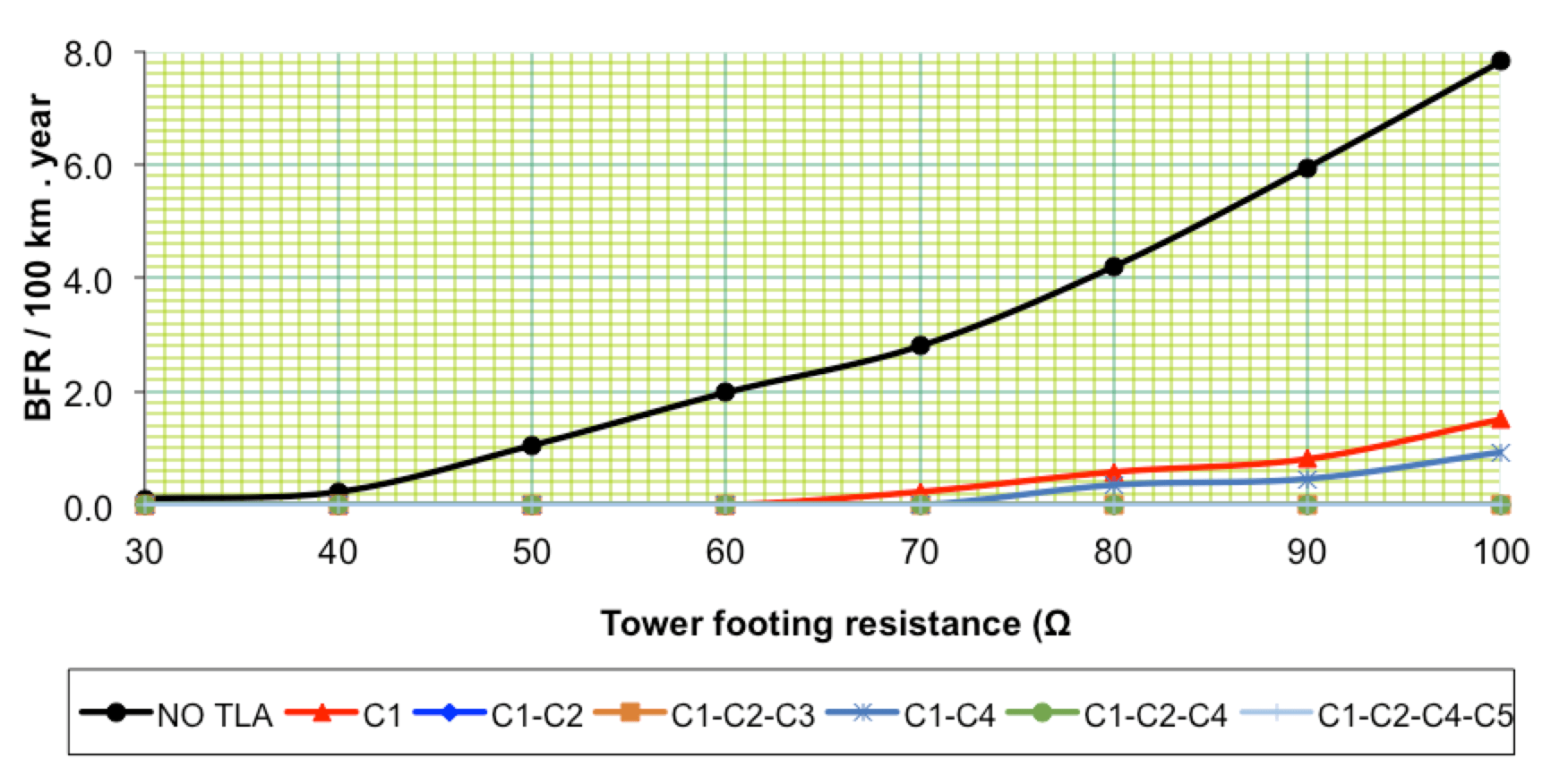 Fig: 5: Effect of tower footing resistance on double circuit flashover rate for different NGLA configurations. line arrester Optimizing Specification of Non-Gapped Line Arresters Screen Shot 2016 06 23 at 11