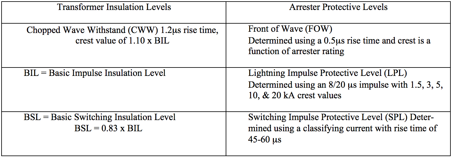 Table 1: Definitions of Protective Levels Using a Power Transformer as an Example [2], [3], [4], [5] standard Converting Arrester Standards to Understandable Utility Standards Screen Shot 2016 06 30 at 09