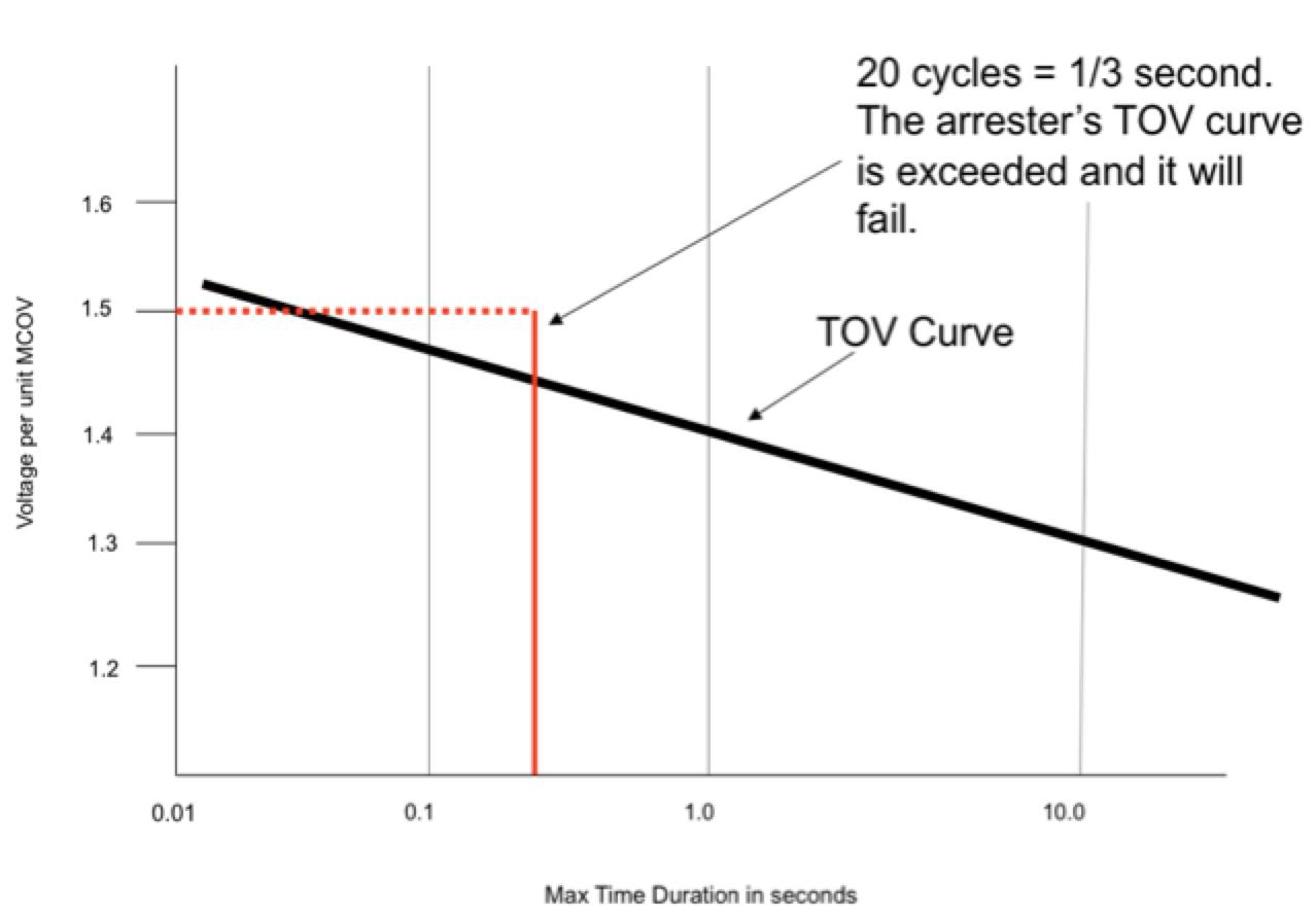 Figure 4: Typical Temporary Overvoltage (TOV) Curve of an Arrester standard Converting Arrester Standards to Understandable Utility Standards Screen Shot 2016 06 30 at 10