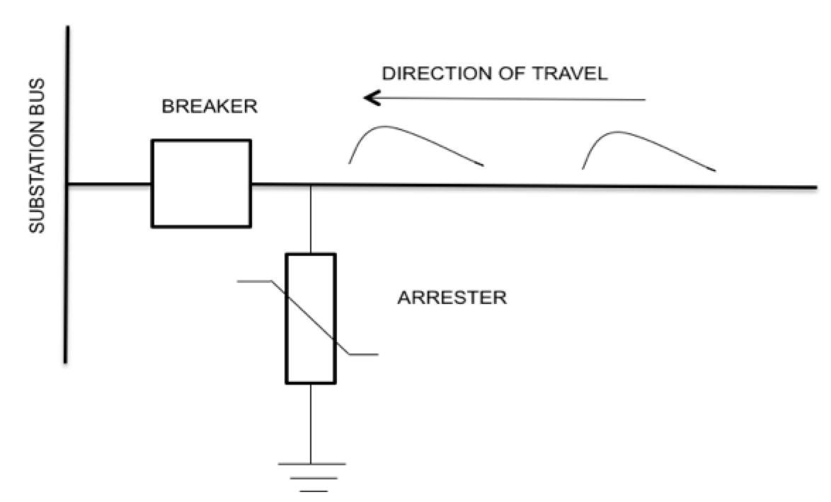Fig. 5: Schematic of transmission line entrance into substation. standard Converting Arrester Standards to Understandable Utility Standards Screen Shot 2016 06 30 at 10