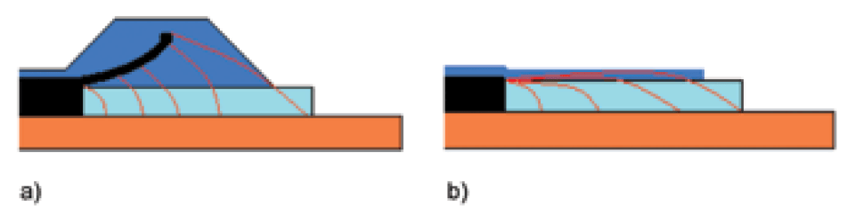 Figure 4: Two alternative solutions for decreasing field intensity at cut cable edge: a) geometric field control and b) refractive field control. mv cable Material & Design Requirements for MV Cable Accessories Screen Shot 2016 07 06 at 14