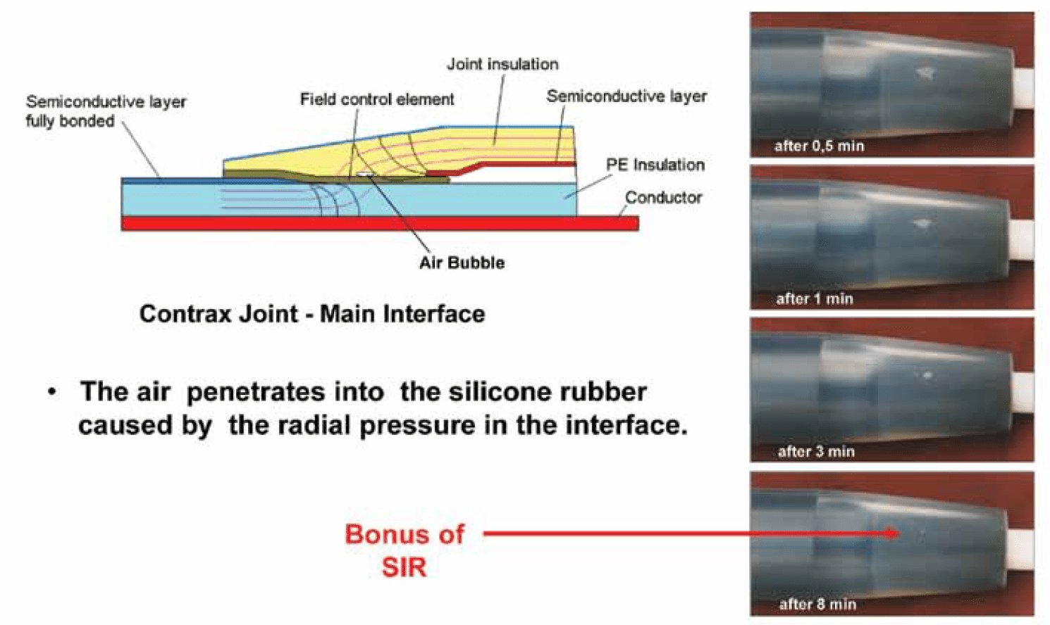 Figure 15: Automatic disappearance of air in silicone interface. mv cable Material & Design Requirements for MV Cable Accessories Screen Shot 2016 07 06 at 14