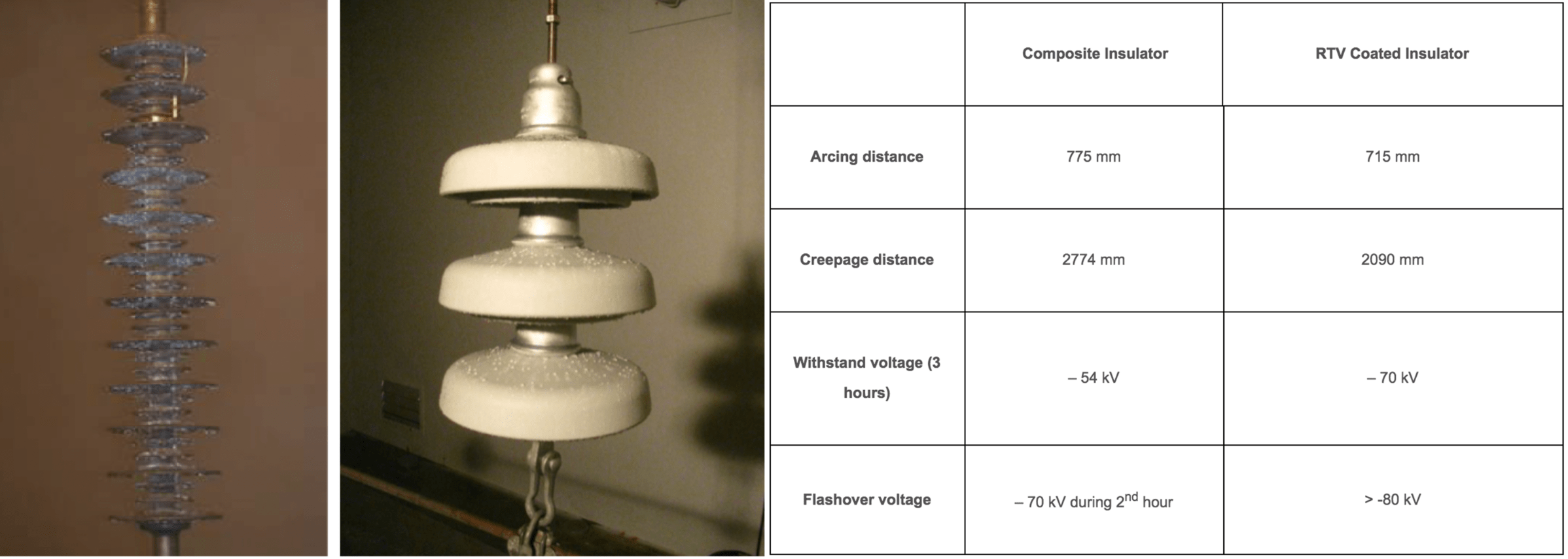 Fig. 11: DC salt fog tests results (Sediver R&D laboratory). toughened glass insulators Silicone Coatings on Toughened Glass Insulators Screen Shot 2016 07 28 at 14