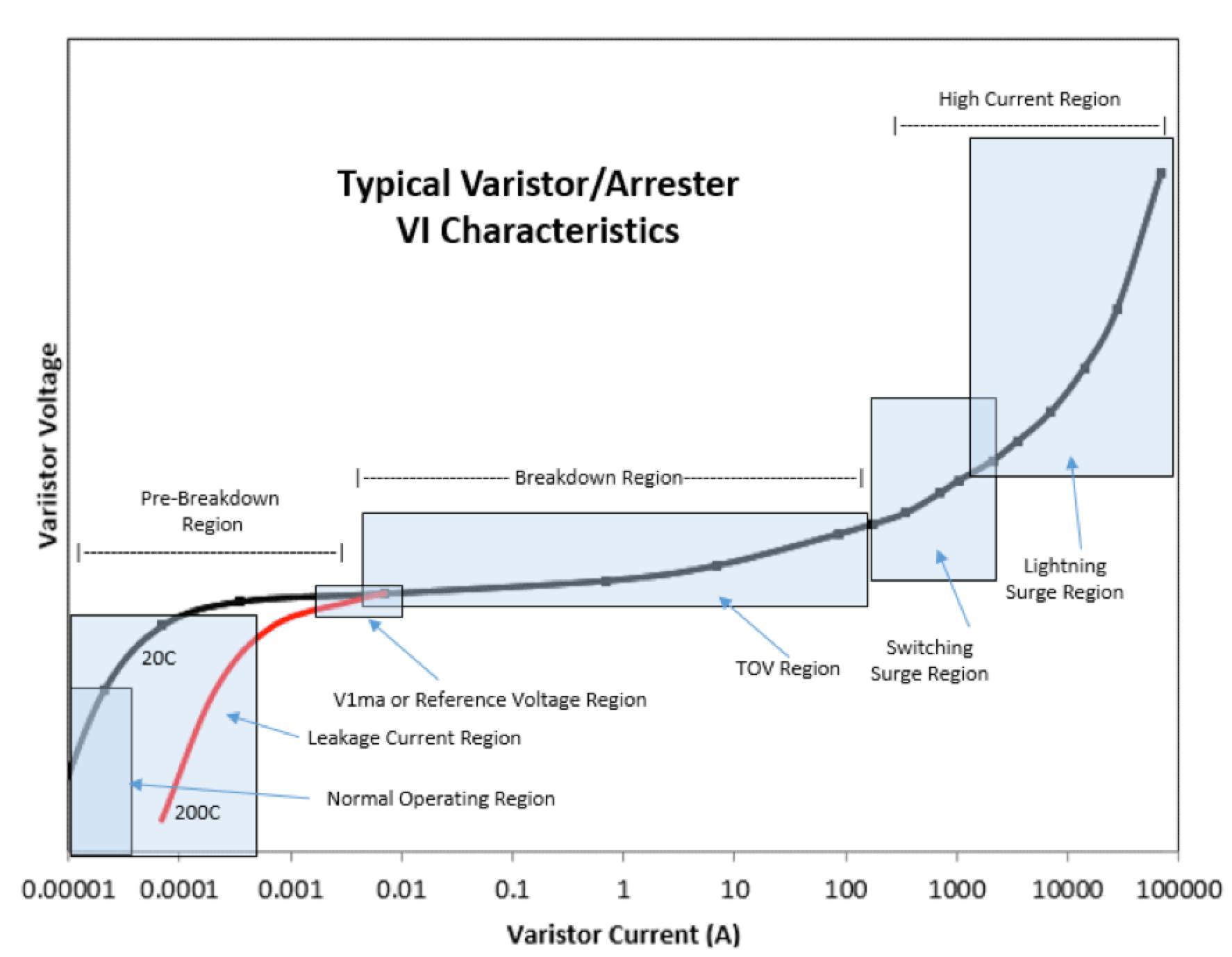 Understanding Arrester V I Characteristic Curves arrester Understanding Arrester VI Characteristic Curves Screen Shot 2016 07 29 at 12