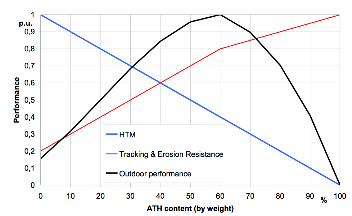 Fig. 6: Outdoor performance of HTV silicone rubber materials. hvdc Polymeric Insulator Materials for HVDC: Properties, Test Methods & Challenges Screen Shot 2016 08 05 at 09