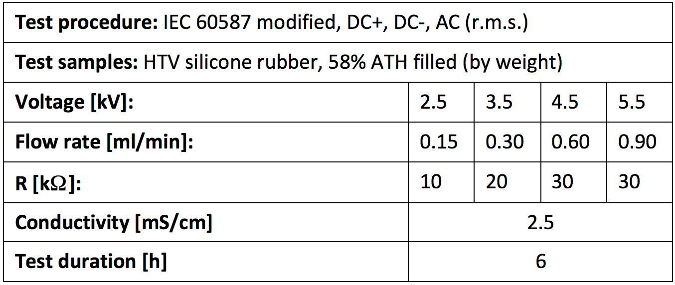 Line Data hvdc Polymeric Insulator Materials for HVDC: Properties, Test Methods & Challenges Screen Shot 2016 08 08 at 12