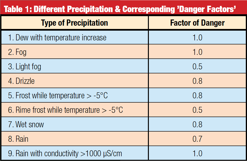 different-precipitation-corresponding pollution monitoring Pollution Monitoring for Improved Insulator Selection Different Precipitation Corresponding