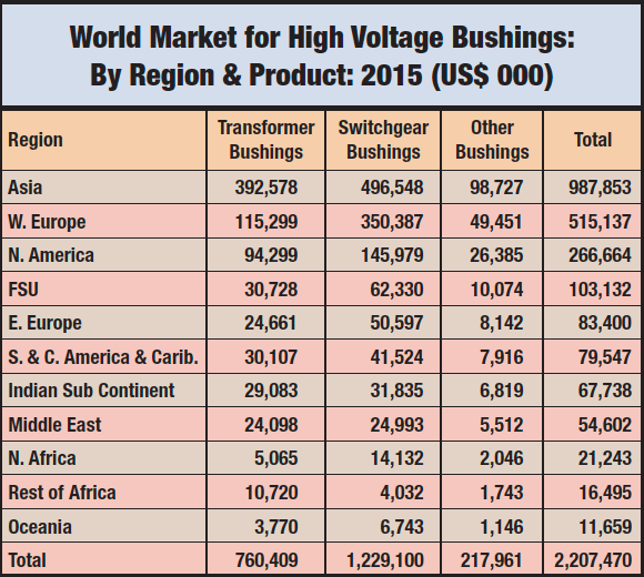 "Source: Goulden Reports Publication ""The World Market for HV Insulators & Bushings 2015 – 2025"" world market Overview of World Markets for Insulators & Bushings HV Insulators"