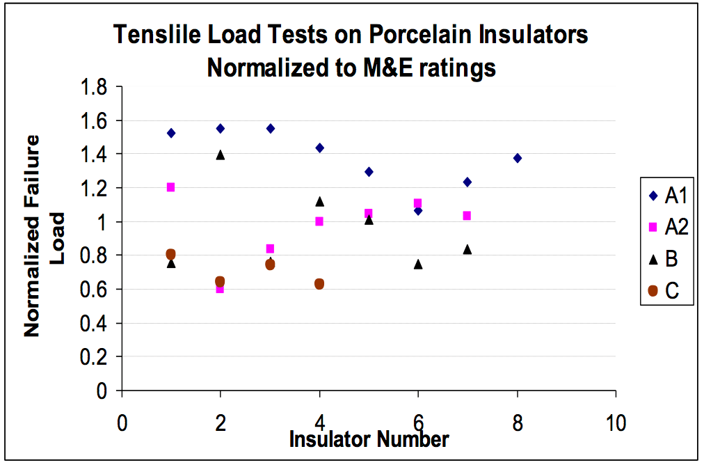 Fig. 7: Mechanical test on field aged porcelain insulators from four manufacturers as denoted by different symbols.  failure modes Overview of Failure Modes of Porcelain, Toughened Glass & Composite Insulators Mechanical test on field aged porcelain insulators