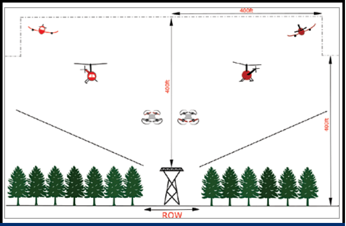 Drone delivery utility corridor uav Rules for UAVs in U.S. Benefit Power System Applications Screen Shot 2016 09 29 at 16