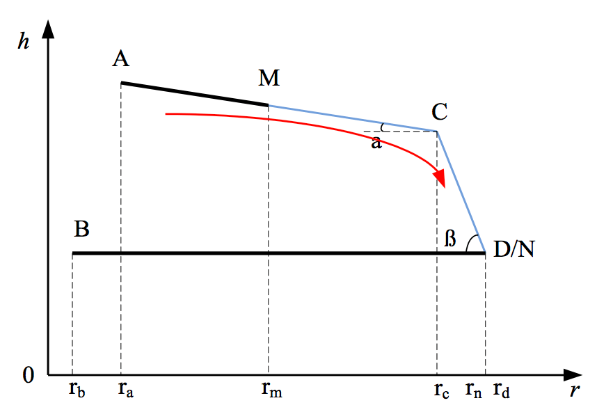 Fig. 4: Direction of movement of point M and N in simplified model. ice accretion Semi-Conductive Coatings to Limit Ice Accretion on Insulators Screen Shot 2016 09 30 at 12