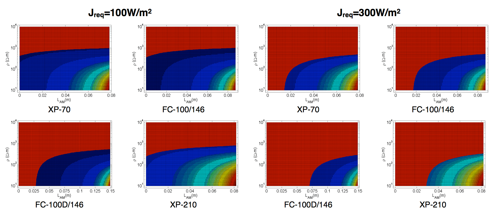 Fig. 5: Suitable scopes of coating resistivity and coating configuration when required power densities are 100 W/m2 and 300 W/m2. ice accretion Semi-Conductive Coatings to Limit Ice Accretion on Insulators Screen Shot 2016 09 30 at 12