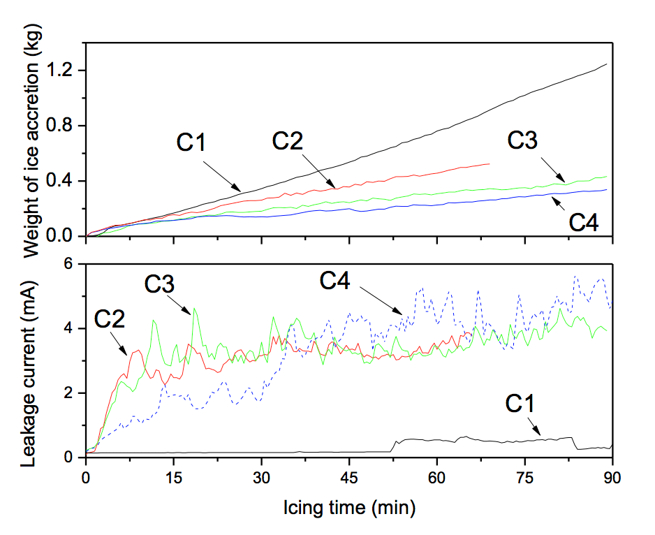 Fig. 9: Weight of ice accretion and leakage current of four insulator strings during icing process. ice accretion Semi-Conductive Coatings to Limit Ice Accretion on Insulators Screen Shot 2016 09 30 at 12