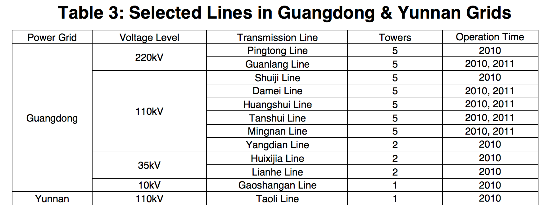 Table 3: Selected Lines in Guangdong & Yunnan Grids ice accretion Semi-Conductive Coatings to Limit Ice Accretion on Insulators Screen Shot 2016 09 30 at 12