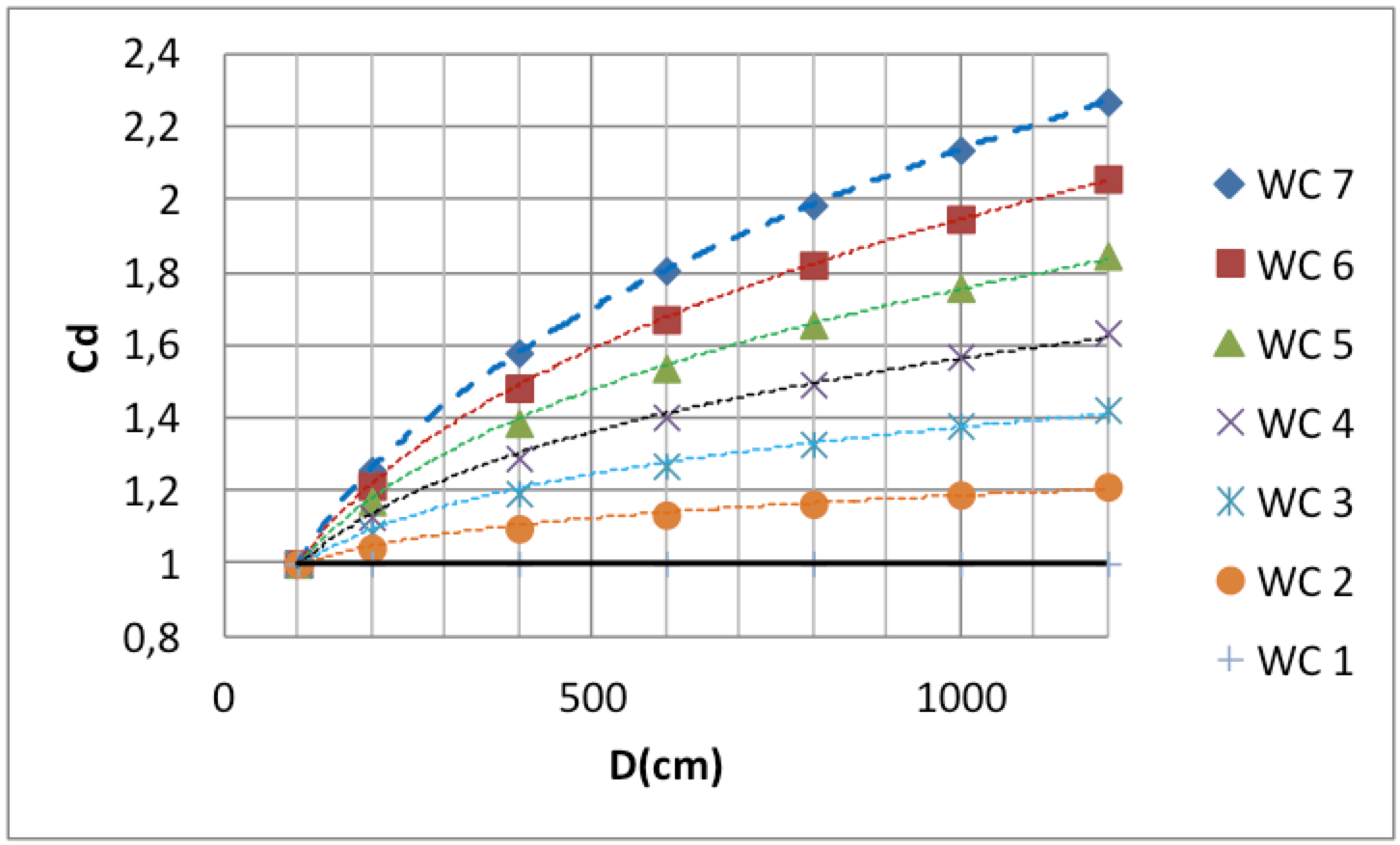 Fig. 1: Assumed schematic showing influence of insulator diameter on required USCD for large composite insulators (USCDD= Cd x USCD with USCD line insulators requirements). composite insulators Selecting Composite Insulators for DC Screen Shot 2016 10 21 at 09