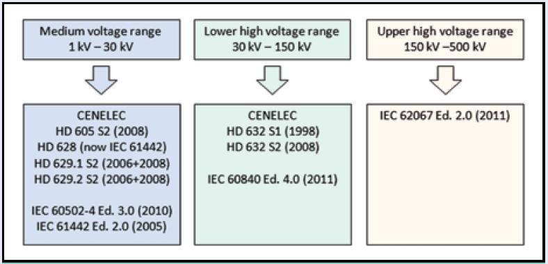 Fig. 1: Selected standards for testing medium and high voltage cable accessories. cable termination Testing Cable Terminations Under Polluted Conditions Screen Shot 2016 10 21 at 10