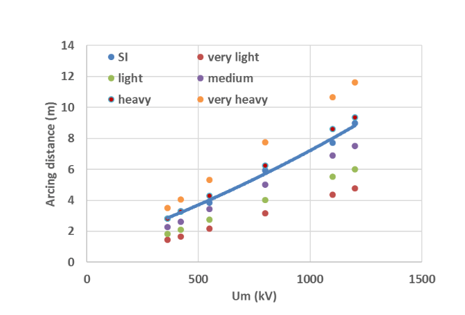 Fig.1: AC system & porcelain housings. Minimum arcing distance required under SI (blue curve) for insulator column (busbar termination side). Comparison with arcing distances deriving from pollution requirements (in this example creepage factor=3.2). Assessing EHV & UHV Station Post Insulators [object object] Assessing EHV & UHV Station Post Insulators Screen Shot 2016 11 04 at 15