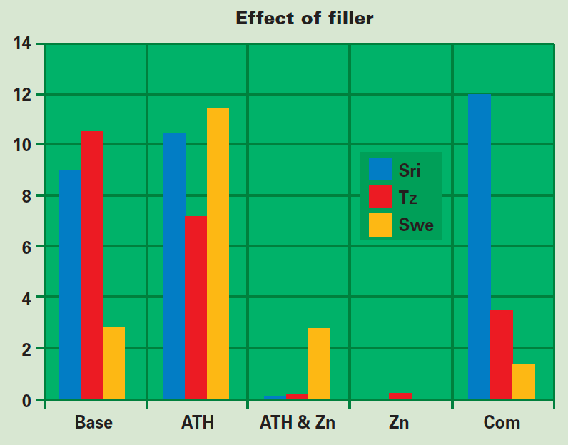 Figure 4: Effect of material composition on extent of biological growth. When zinc borate is used as flame retardant, resulting materials seem protected from severe deterioration. silicone rubber Effect of Biological Growths on Properties of Silicone Rubber Housings Screen Shot 2016 11 11 at 14