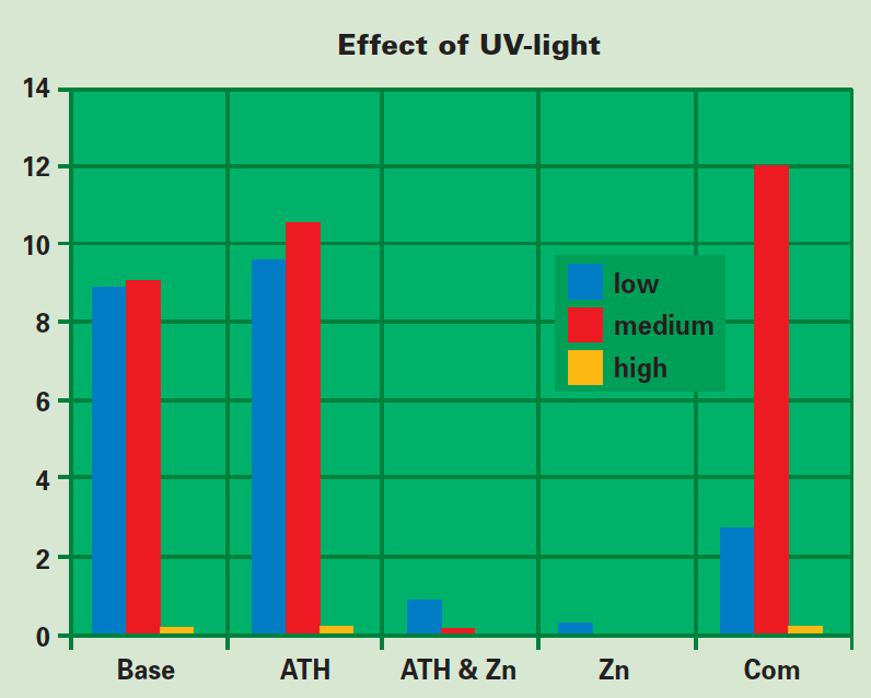 Figure 5: Effect of UV-light exposure on extent of biological growth. Samples hung high in chamber are exposed to direct UV-light and do not support biological growth. silicone rubber Effect of Biological Growths on Properties of Silicone Rubber Housings Screen Shot 2016 11 11 at 14