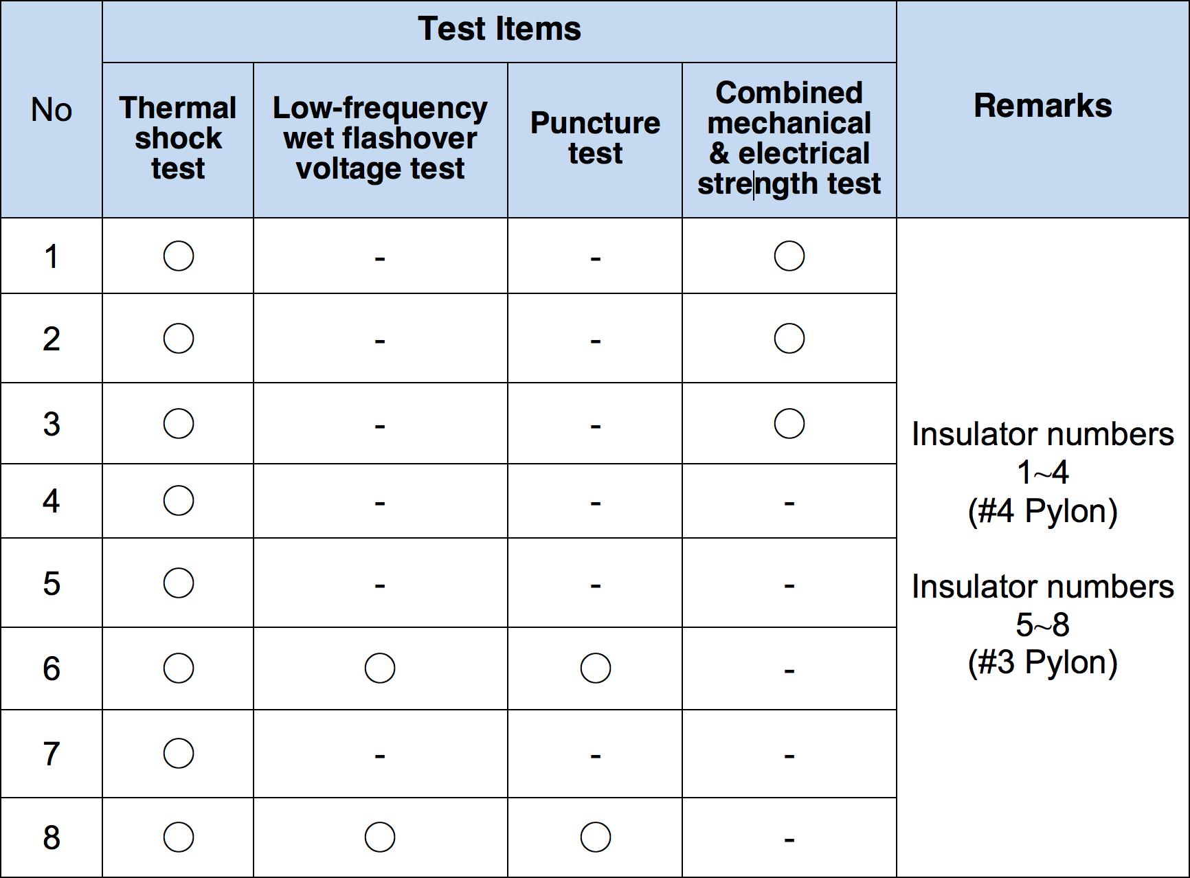 Table 4: Test Program for Insulators korea Assessing Condition of Line Insulators in Korea Screen Shot 2016 11 18 at 14