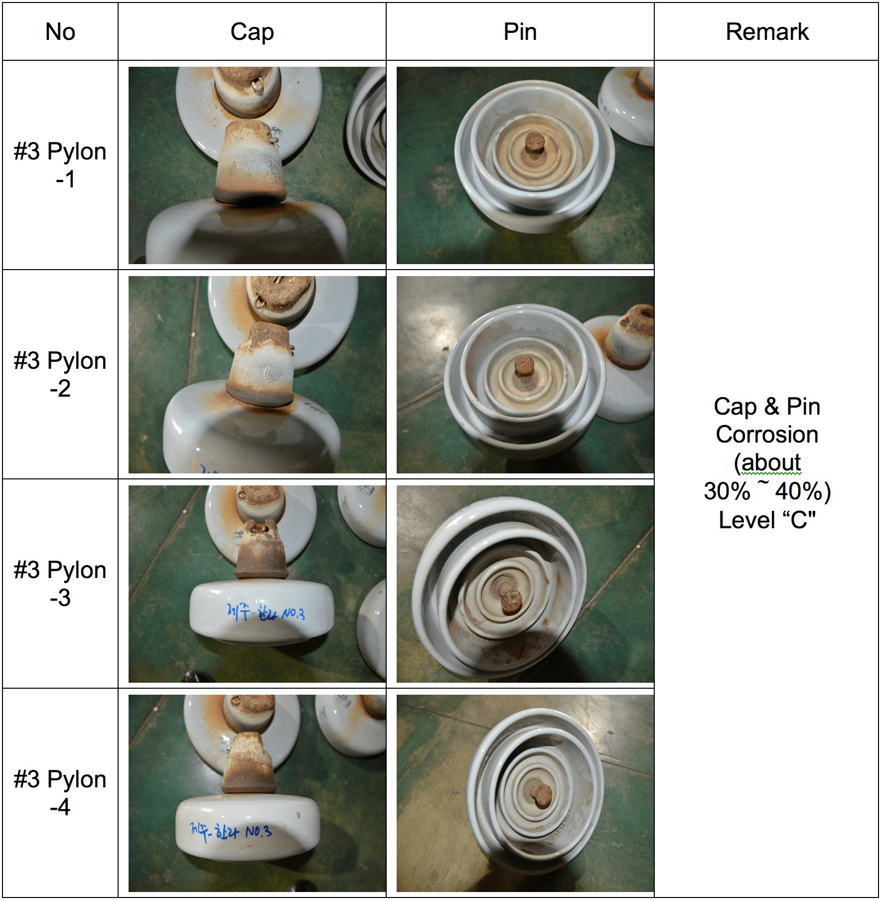 Results of visual inspection.  korea Assessing Condition of Line Insulators in Korea Screen Shot 2016 11 18 at 15