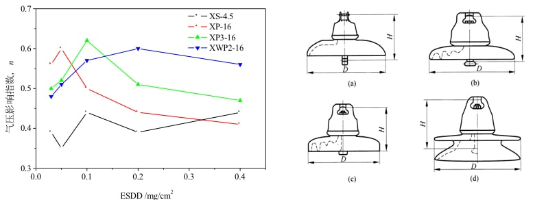 high altitude Insulator Design for High Altitude Lines Results of performance test