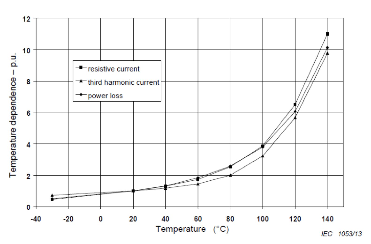 Fig. 2: Influence of temperature fluctuation on leakage current. surge arrester Monitoring Technology for Surge Arresters Screen Shot 2016 12 09 at 14