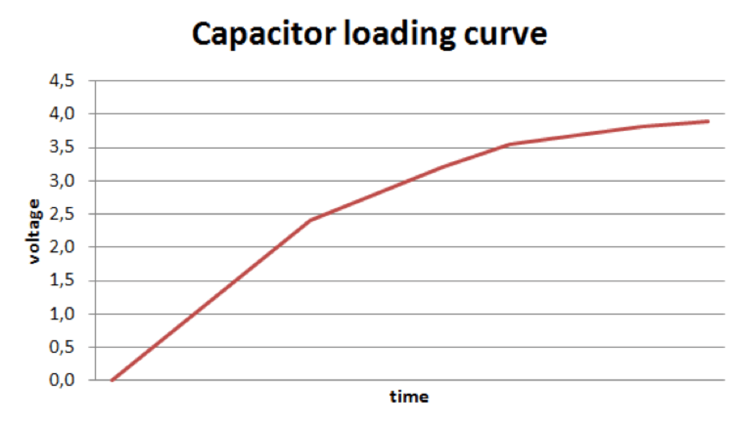 Fig. 5: Loading cycle of capacitor through harvester. surge arrester Monitoring Technology for Surge Arresters Screen Shot 2016 12 09 at 14