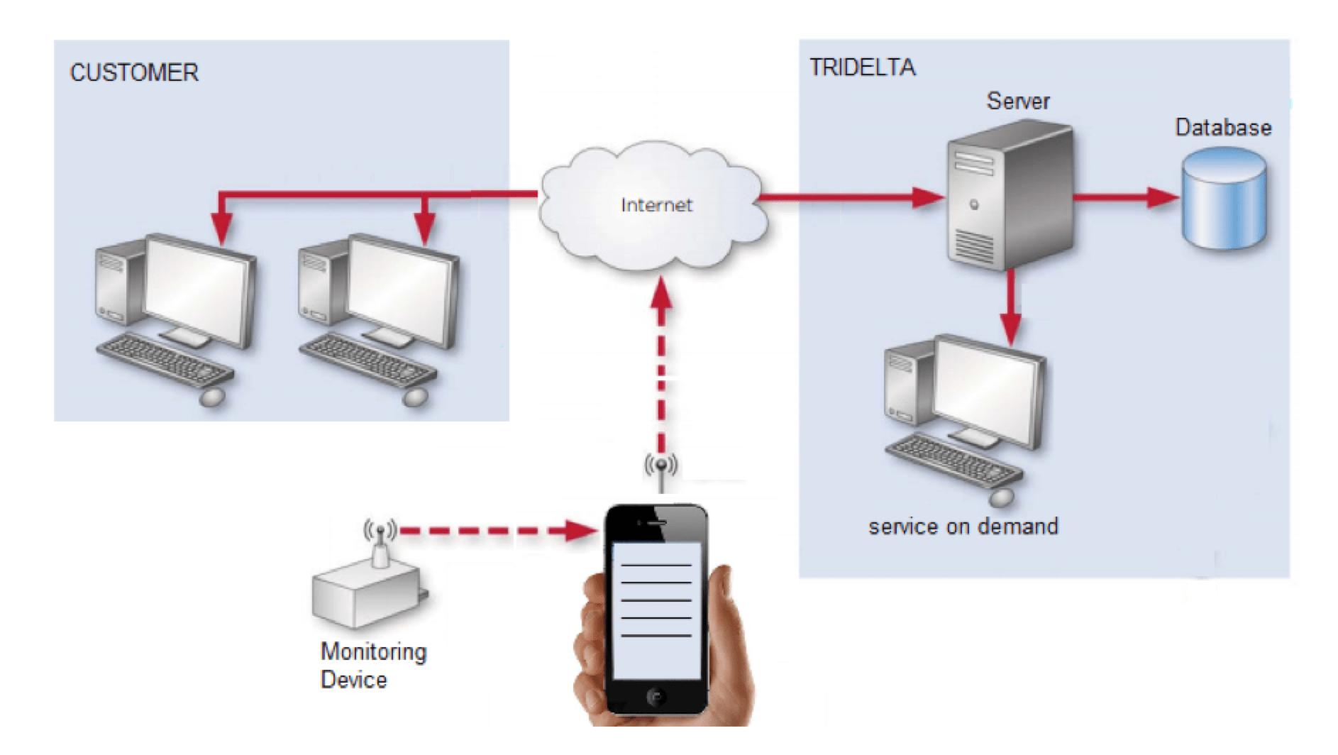 Fig. 7: Concept for data presentation. surge arrester Monitoring Technology for Surge Arresters Screen Shot 2016 12 09 at 14