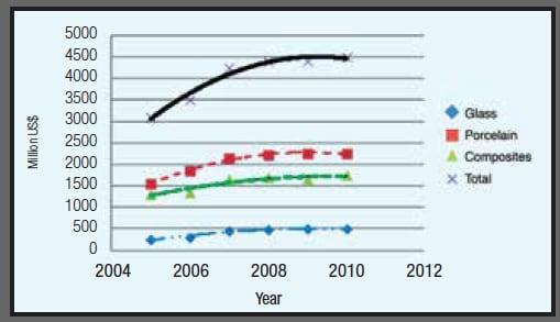 Insulators Market Growth & Experience  Insulators Market Growth & Experience Fig
